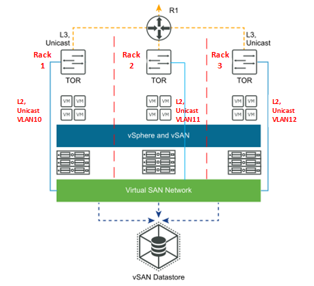 Layer 3 Single Site Multi Rack routed vSAN data-traffic.png