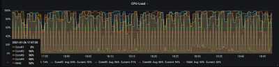 SNMP-collected CPU-usage, last hour