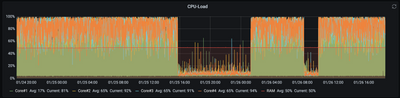 SNMP-collected CPU-usage, last 2 days