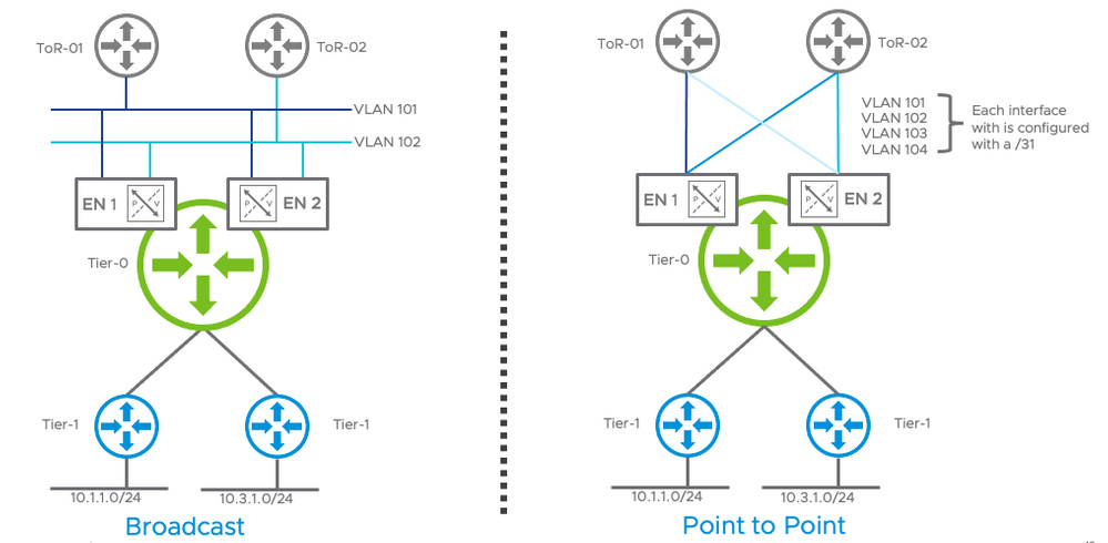 OSPF Topologies.png